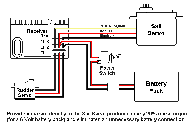 SailServo_wiring sailservo_wiring png model boat wiring diagrams at mifinder.co